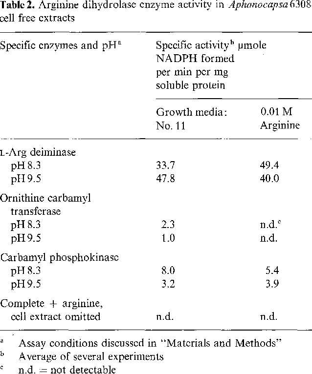 Table 2. Arginine dihydrolase enzyme activity in Aphanocapsa 6308 cell free extracts