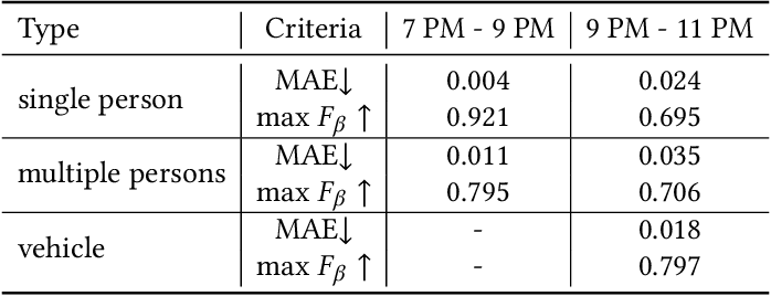 Figure 4 for Exploring Image Enhancement for Salient Object Detection in Low Light Images