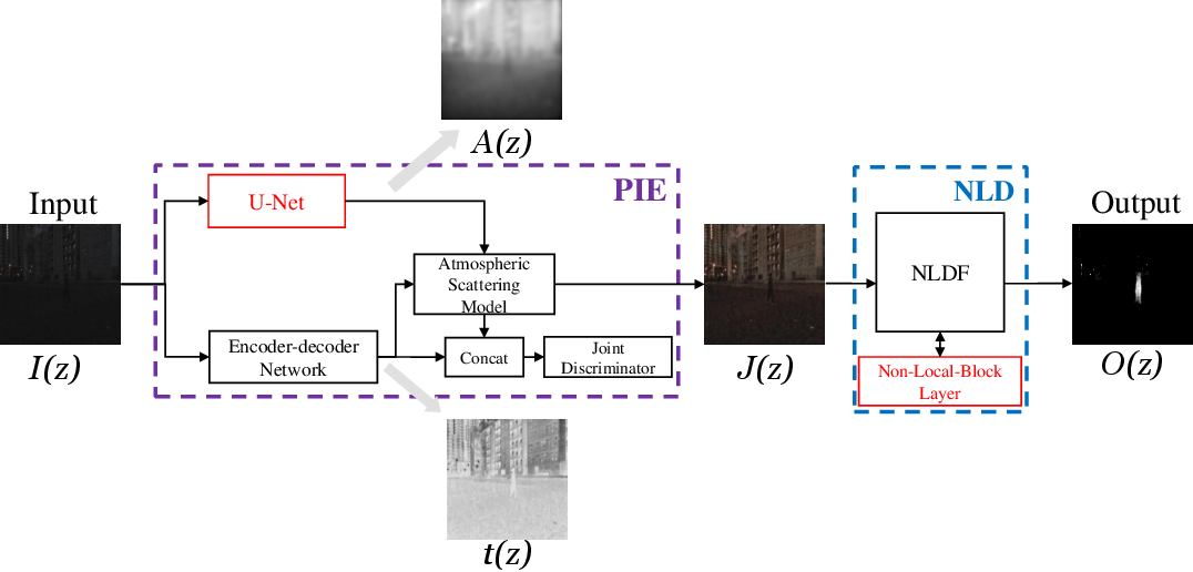 Figure 3 for Exploring Image Enhancement for Salient Object Detection in Low Light Images