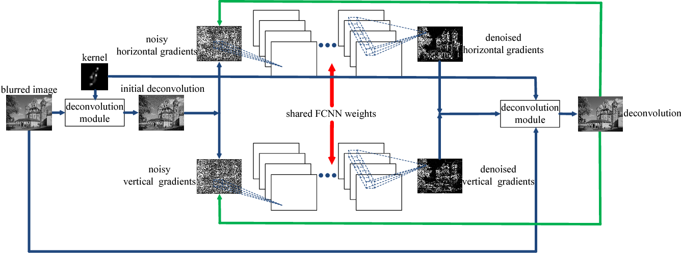 Figure 1 for Learning Fully Convolutional Networks for Iterative Non-blind Deconvolution