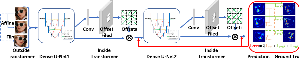 Figure 1 for Stacked Dense U-Nets with Dual Transformers for Robust Face Alignment
