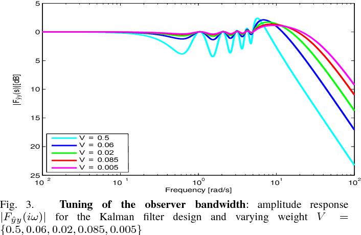 Figure 3 from Kalman filter based observer design for real-time