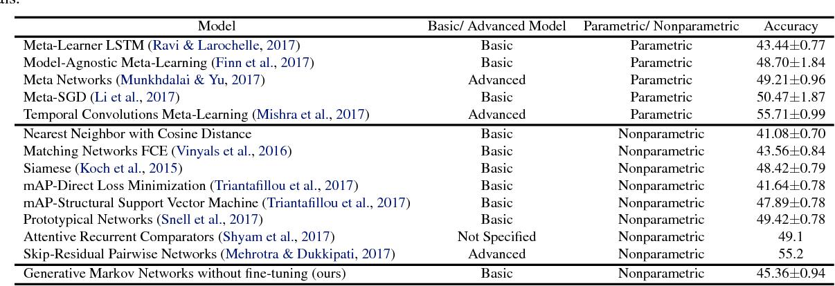 Figure 4 for Discovering Order in Unordered Datasets: Generative Markov Networks