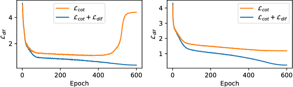 Figure 4 for Deep Co-Training for Semi-Supervised Image Recognition