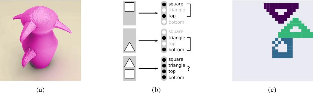 Figure 1 for Binding via Reconstruction Clustering