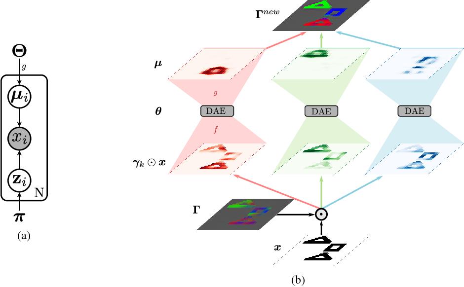 Figure 3 for Binding via Reconstruction Clustering