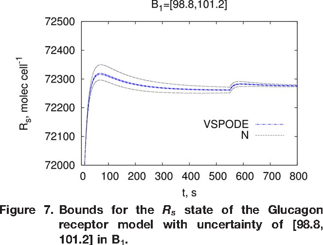 Figure 7. Bounds for the Rs state of the Glucagon receptor model with uncertainty of [98.8, 101.2] in B1.