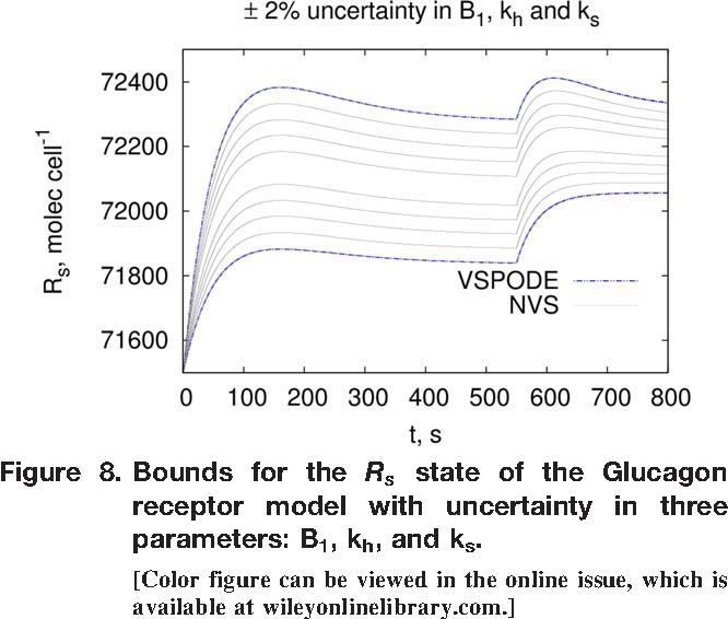 Figure 8. Bounds for the Rs state of the Glucagon receptor model with uncertainty in three parameters: B1, kh, and ks.
