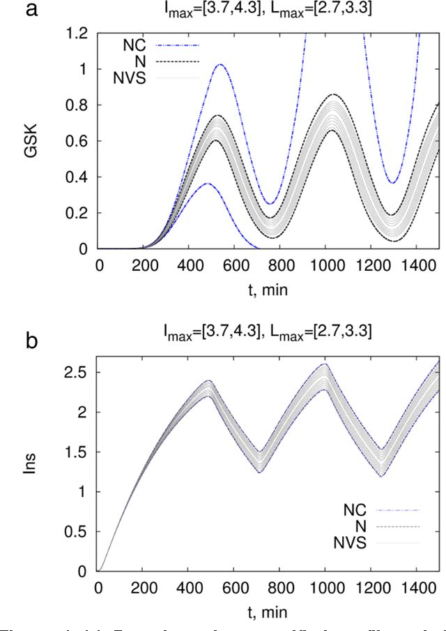 Figure 4. (a) Bounds and non-verified profiles of the GSK state of the Pancreas-Insulin model with uncertainty of [3.7,4.3] in Imax and [2.7,3.3] in Lmax. (b) Bounds and non-verified profiles of the I state of the Pancreas-Insulin model.