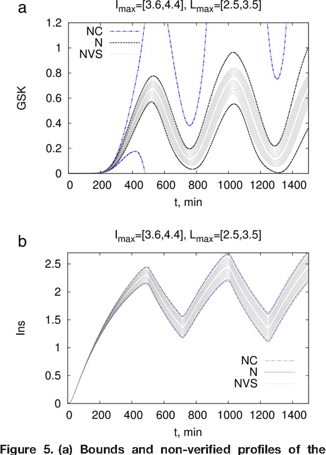 Figure 5. (a) Bounds and non-verified profiles of the GSK state of the Pancreas-Insulin model with larger uncertainty of [3.6,4.4]; in Imax and [2.5,3.5] in Lmax. (b) Bounds and nonverified profiles of the I state of the Pancreas-Insulin model.
