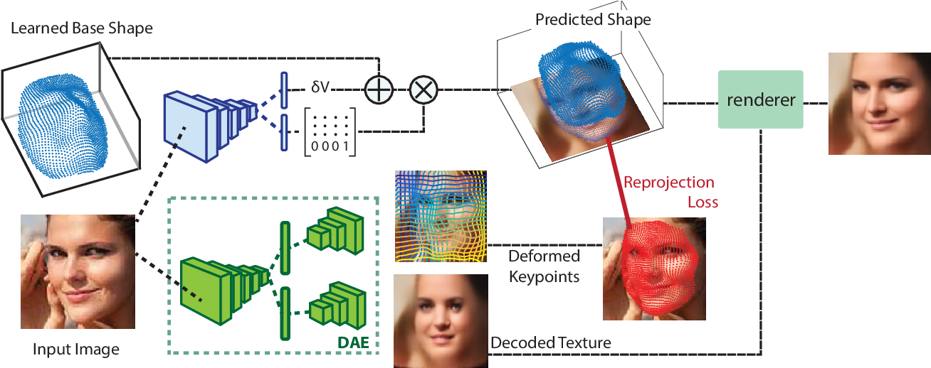 Figure 2 for Lifting AutoEncoders: Unsupervised Learning of a Fully-Disentangled 3D Morphable Model using Deep Non-Rigid Structure from Motion