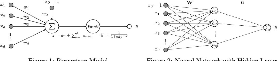Figure 1 for Reconciled Polynomial Machine: A Unified Representation of Shallow and Deep Learning Models