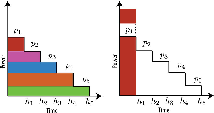 Fig. 1. Optimal allocations for different forms of the utility functions.