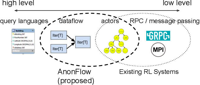 Figure 1 for Distributed Reinforcement Learning is a Dataflow Problem