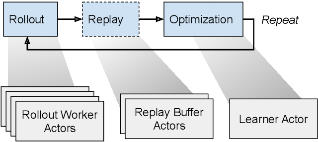 Figure 3 for Distributed Reinforcement Learning is a Dataflow Problem