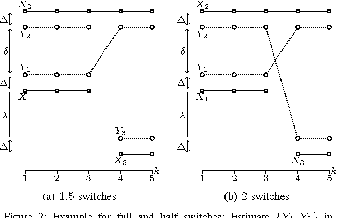 Figure 2 for A metric on the space of finite sets of trajectories for evaluation of multi-target tracking algorithms