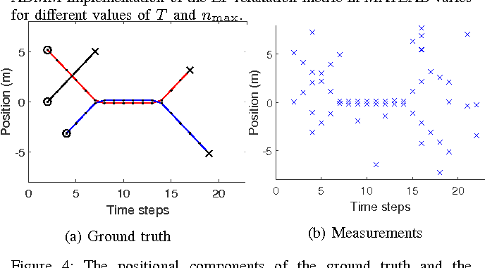 Figure 4 for A metric on the space of finite sets of trajectories for evaluation of multi-target tracking algorithms