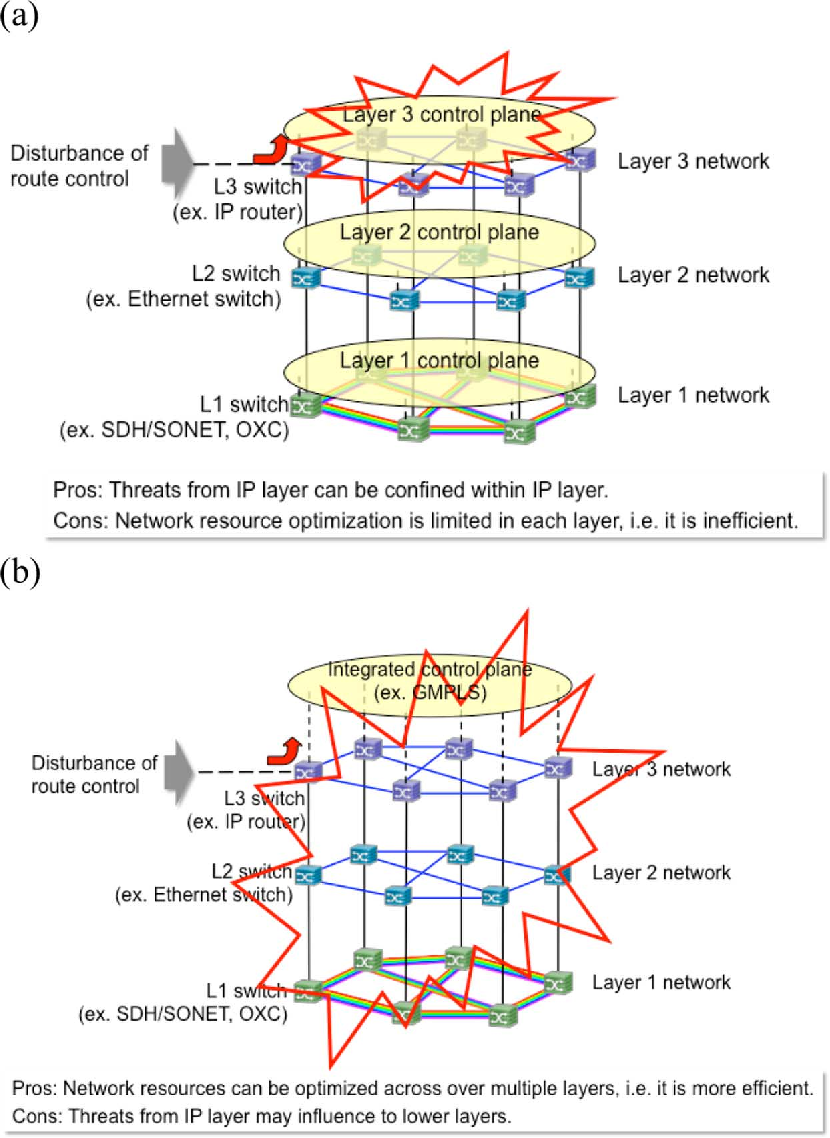 Figure 3 from Security in Photonic Networks: Threats and