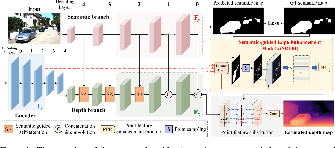 Figure 1 for Semantic-Guided Representation Enhancement for Self-supervised Monocular Trained Depth Estimation