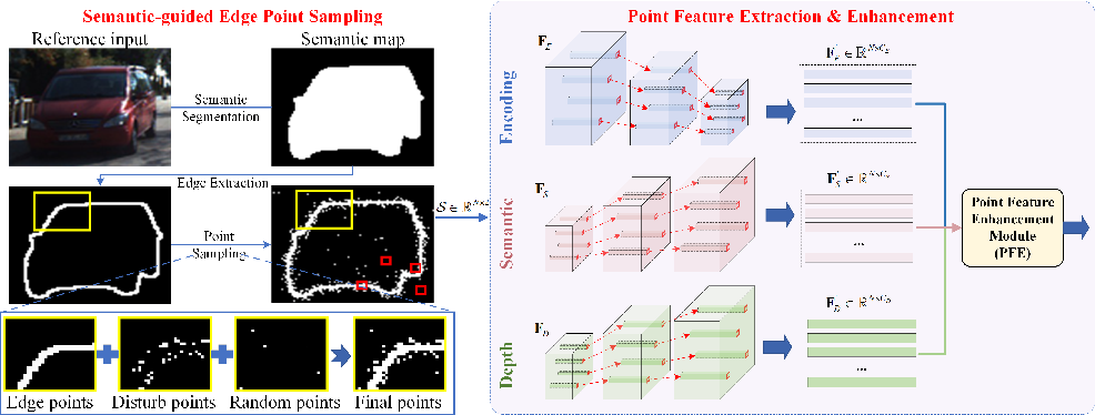 Figure 3 for Semantic-Guided Representation Enhancement for Self-supervised Monocular Trained Depth Estimation