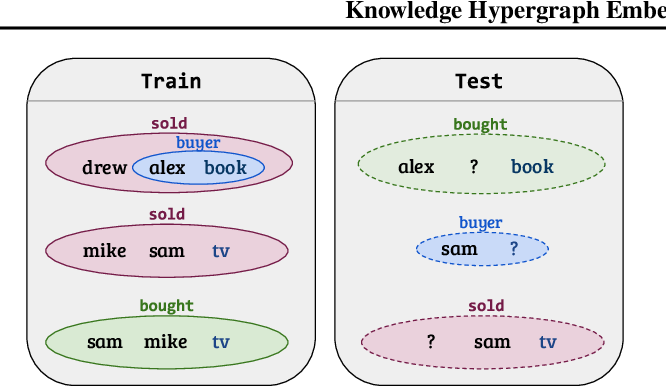 Figure 1 for Knowledge Hypergraph Embedding Meets Relational Algebra