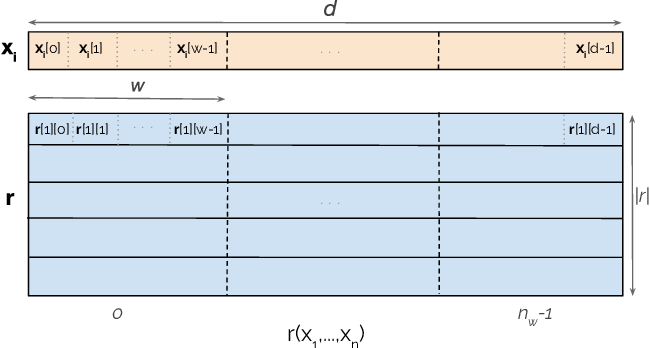 Figure 3 for Knowledge Hypergraph Embedding Meets Relational Algebra