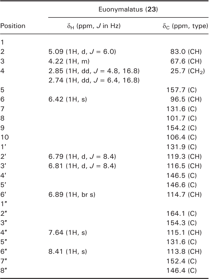 Table 1. 1H (400MHz) and 13C (100MHz) nuclear magnetic resonance spectroscopic data for compound 23 measured in CD3OD