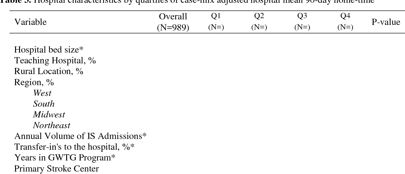 Table 3 from Hospital Variation in Home-Time After Acute