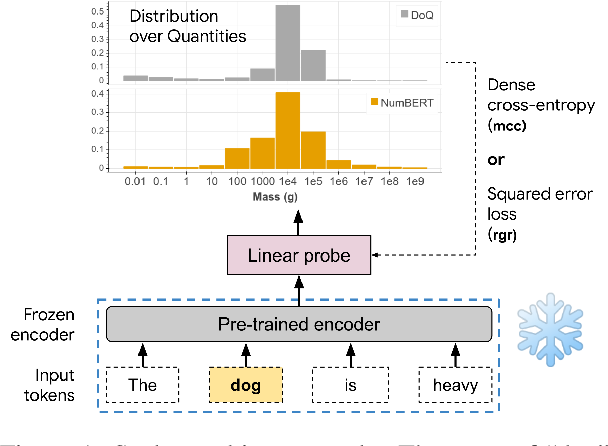 Figure 1 for Do Language Embeddings Capture Scales?