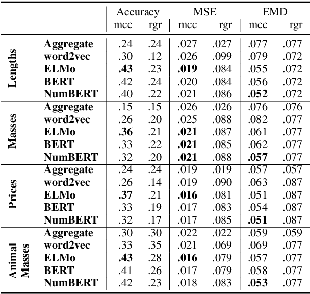 Figure 2 for Do Language Embeddings Capture Scales?