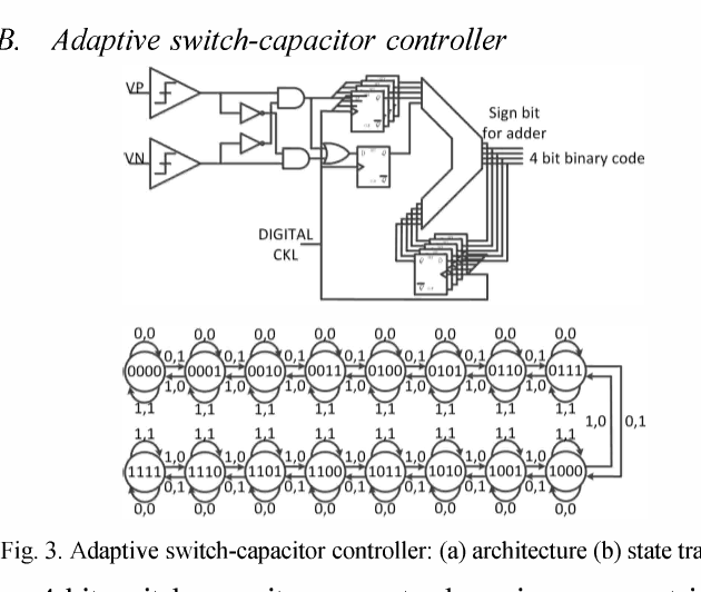 Figure 3 from A 20 GHz PLL for 40 Gbps SerDes application with 4 bit