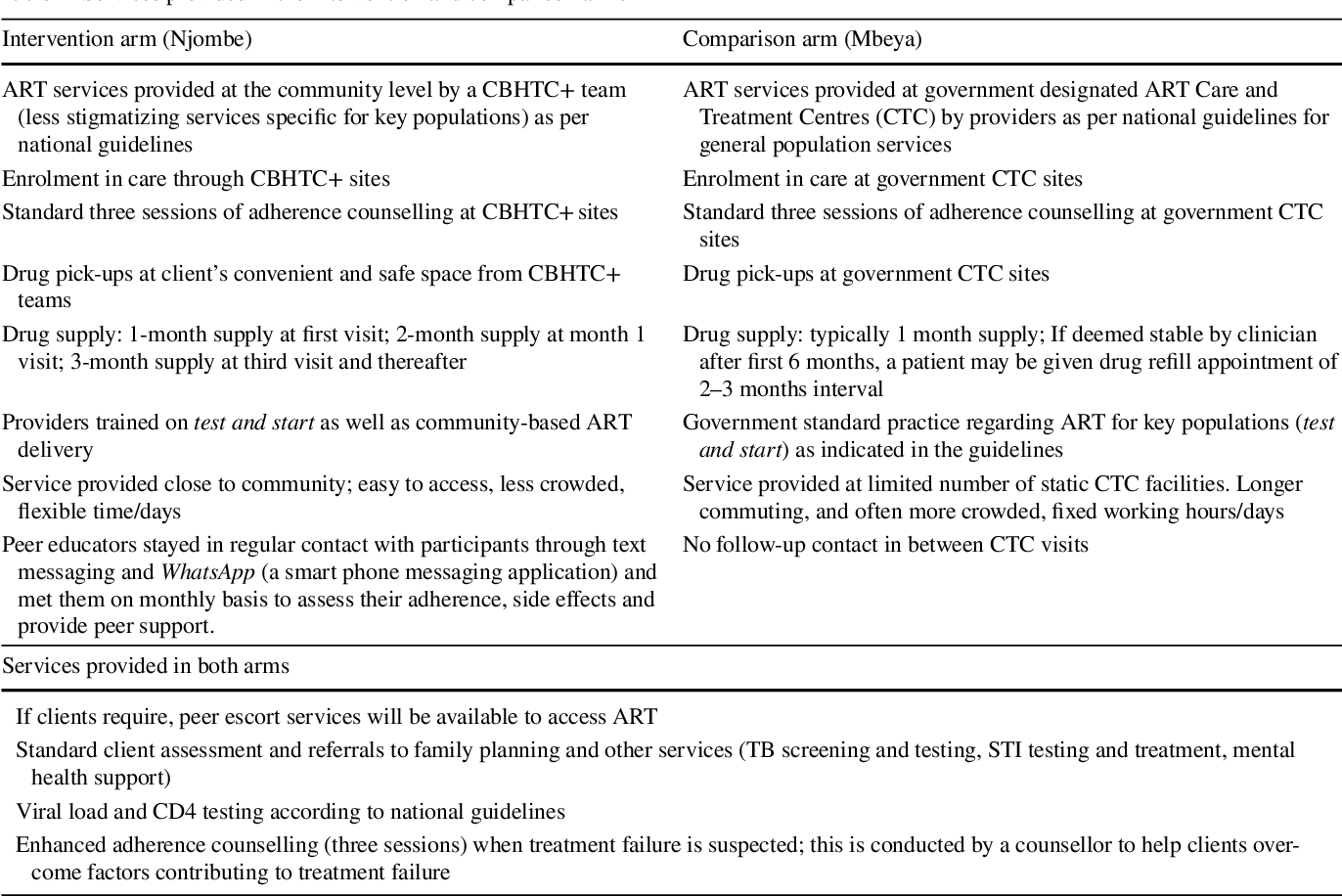 Community-Based Antiretroviral Therapy (ART) Delivery for