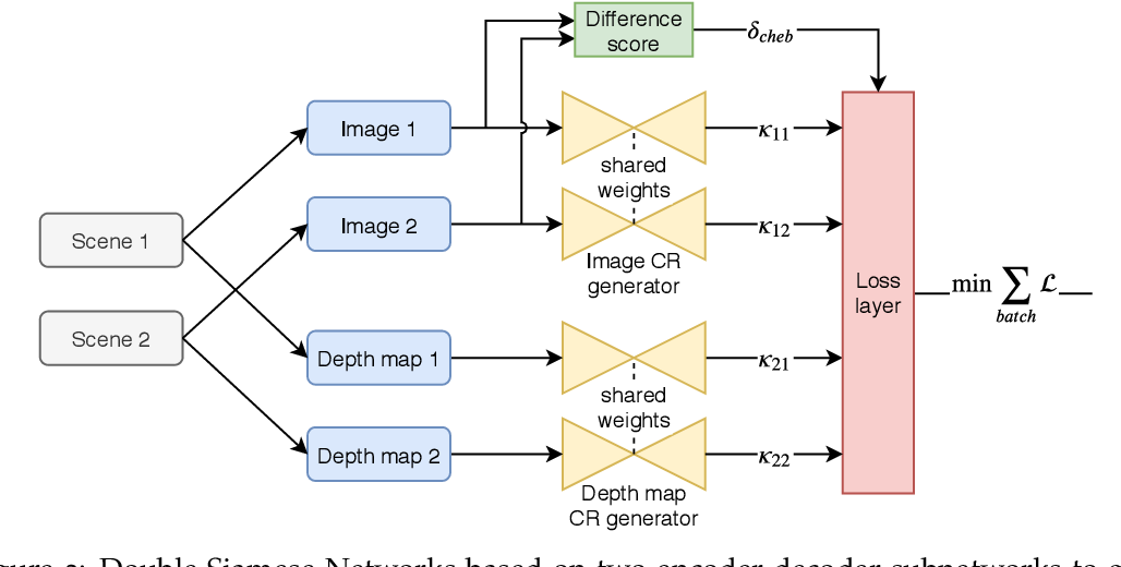 Figure 4 for Deep Unsupervised Common Representation Learning for LiDAR and Camera Data using Double Siamese Networks