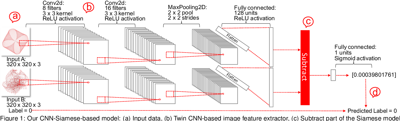 Figure 1 for A Machine Learning Approach for Predicting Human Preference for Graph Layouts