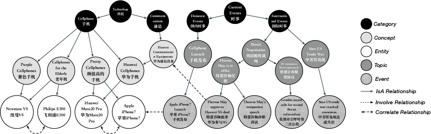 Figure 1 for GIANT: Scalable Creation of a Web-scale Ontology