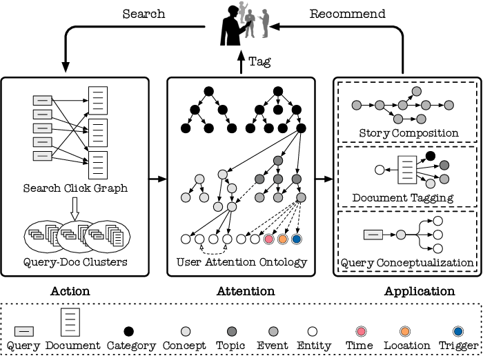 Figure 3 for GIANT: Scalable Creation of a Web-scale Ontology