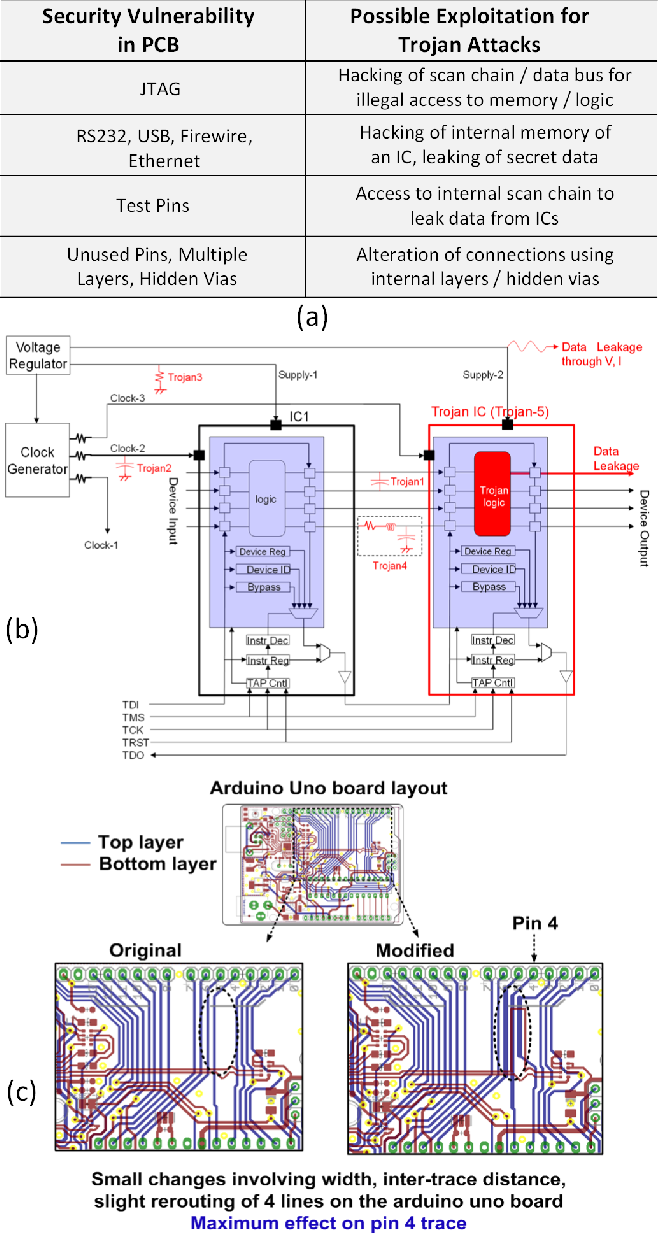 How Secure Are Printed Circuit Boards Against Trojan Attacks ...