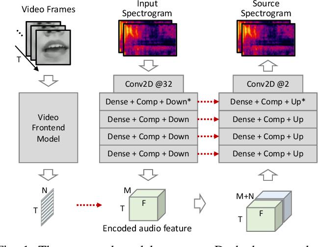 Figure 1 for Audiovisual Singing Voice Separation