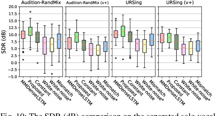 Figure 2 for Audiovisual Singing Voice Separation