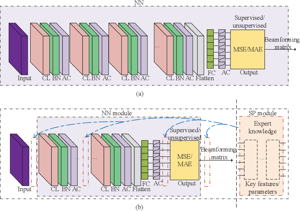 Figure 1 for Model-Driven Beamforming Neural Networks