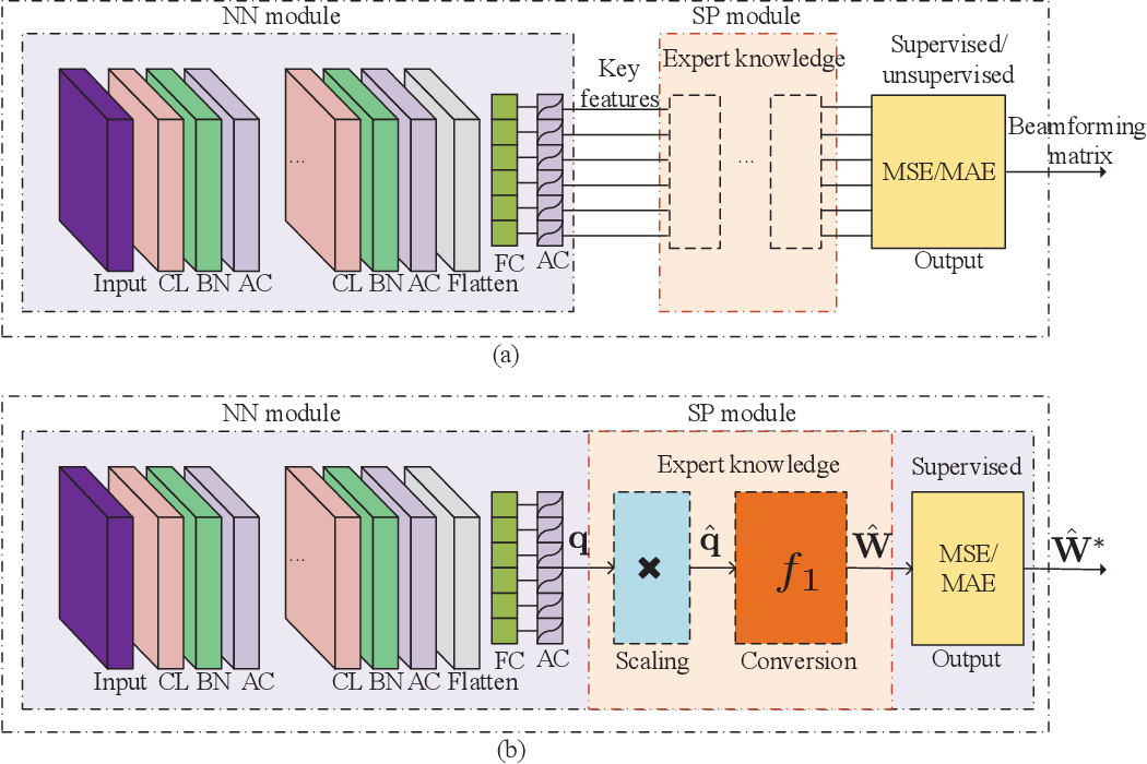Figure 2 for Model-Driven Beamforming Neural Networks