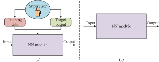Figure 3 for Model-Driven Beamforming Neural Networks