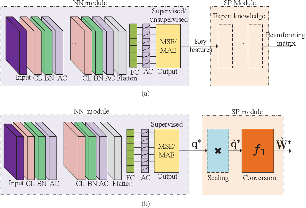 Figure 4 for Model-Driven Beamforming Neural Networks