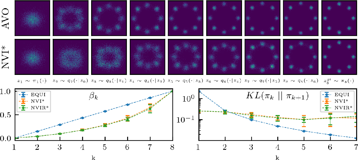 Figure 1 for Nested Variational Inference