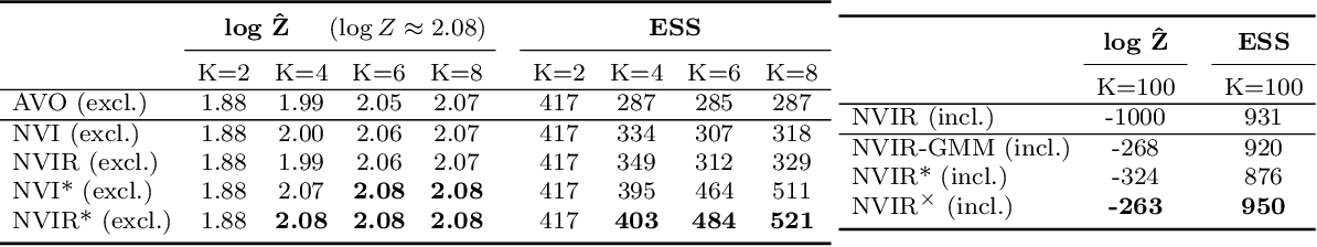 Figure 2 for Nested Variational Inference
