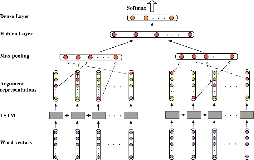 Figure 1 for Extending Implicit Discourse Relation Recognition to the PDTB-3