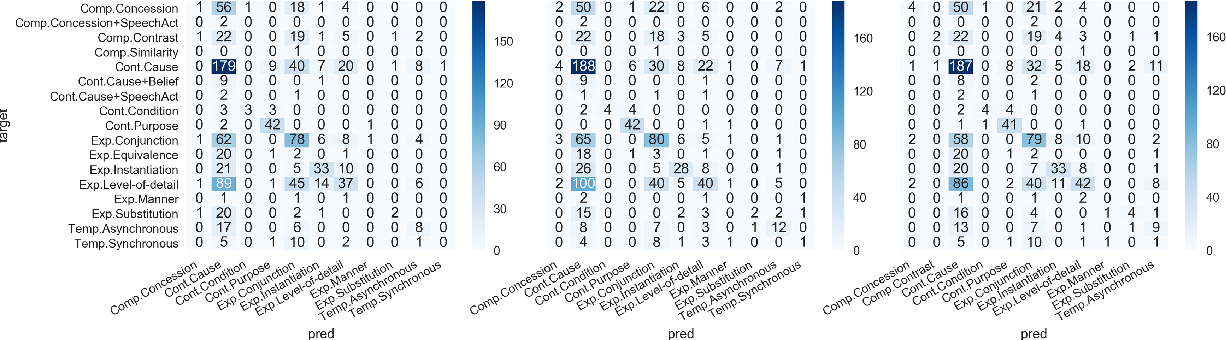 Figure 4 for Extending Implicit Discourse Relation Recognition to the PDTB-3