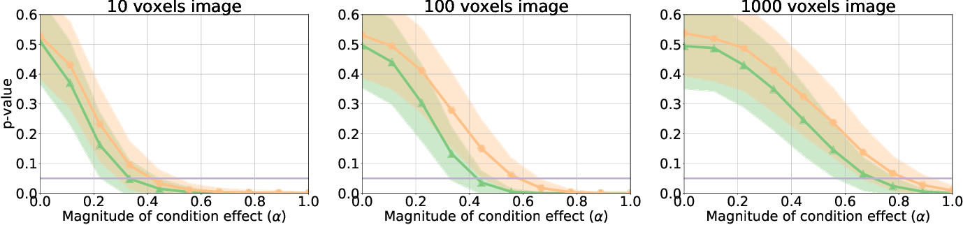 Figure 3 for A Test for Shared Patterns in Cross-modal Brain Activation Analysis