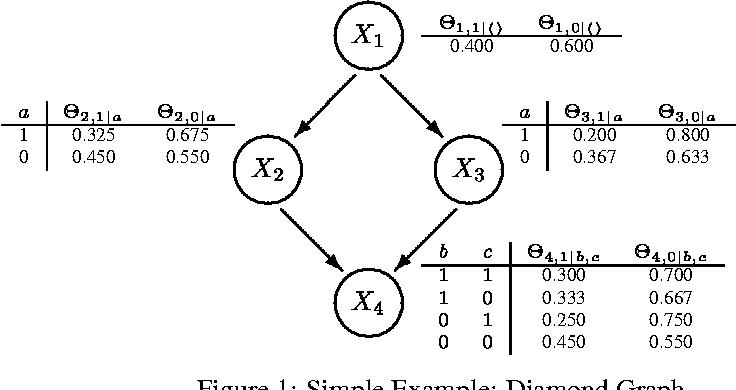 Figure 1 for Bayesian Error-Bars for Belief Net Inference