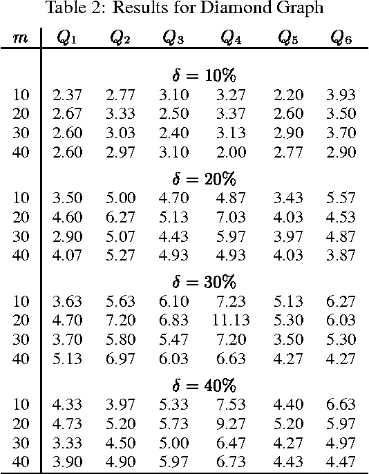 Figure 4 for Bayesian Error-Bars for Belief Net Inference